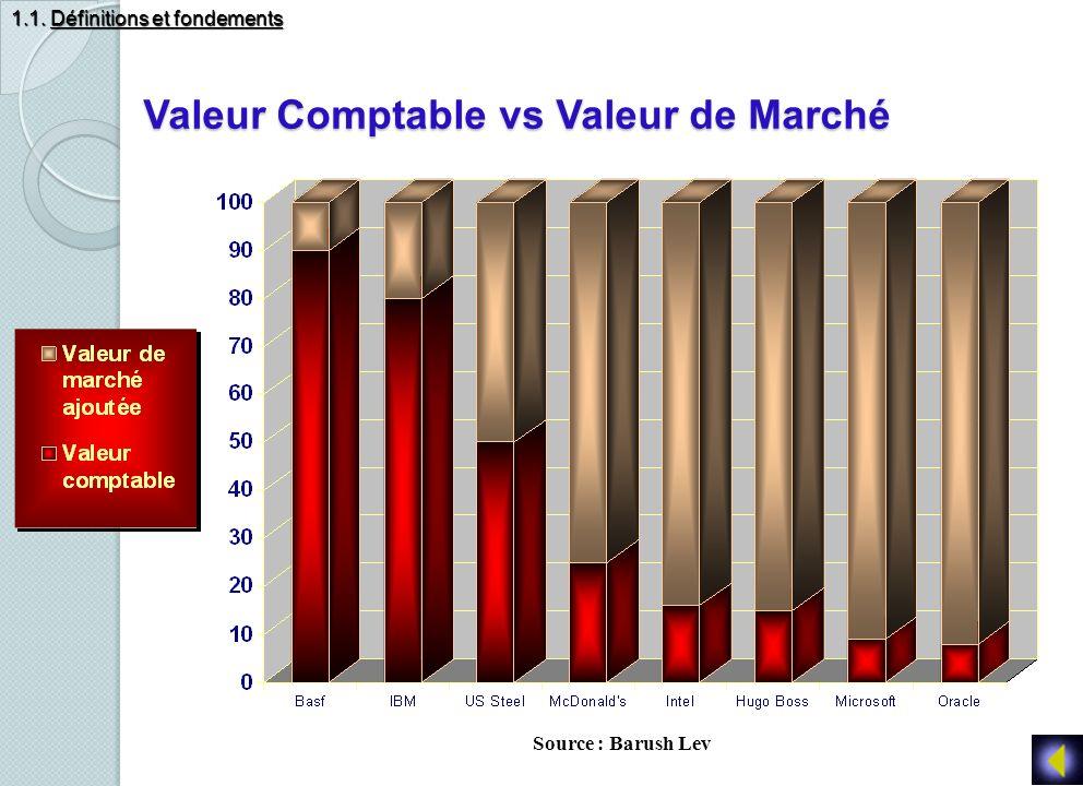Valeur Comptable vs Valeur de Marché Source : Barush Lev 1.1. Définitions et fondements
