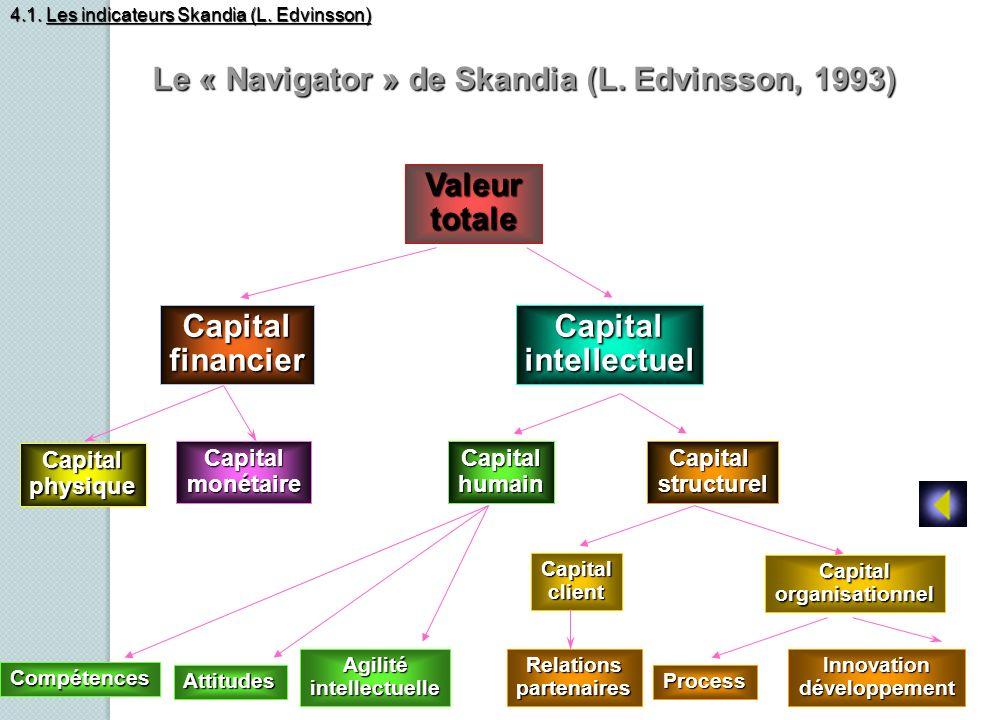 Valeur Valeurtotale CapitalfinancierCapitalintellectuel Capitalphysique CapitalmonétaireCapitalhumainCapitalstructurel Compétences Attitudes Agilitéin