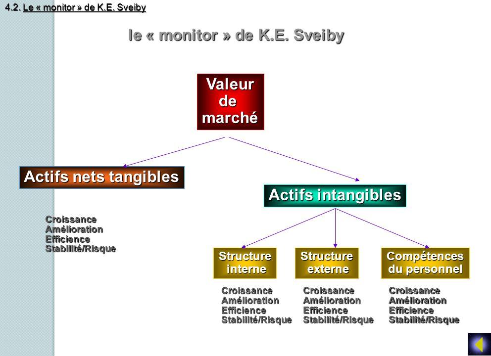 le « monitor » de K.E. Sveiby le « monitor » de K.E. Sveiby Valeurdemarché Actifs nets tangibles Actifs intangibles Structure interne interneStructure