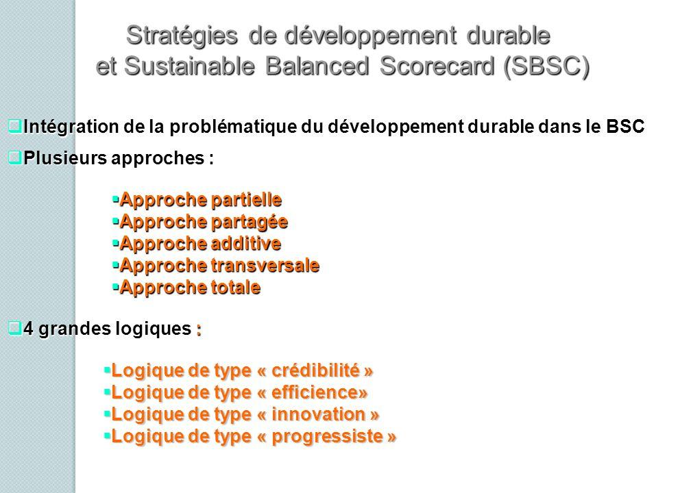 Stratégies de développement durable et Sustainable Balanced Scorecard (SBSC) Approche partielle Approche partielle Approche partagée Approche partagée