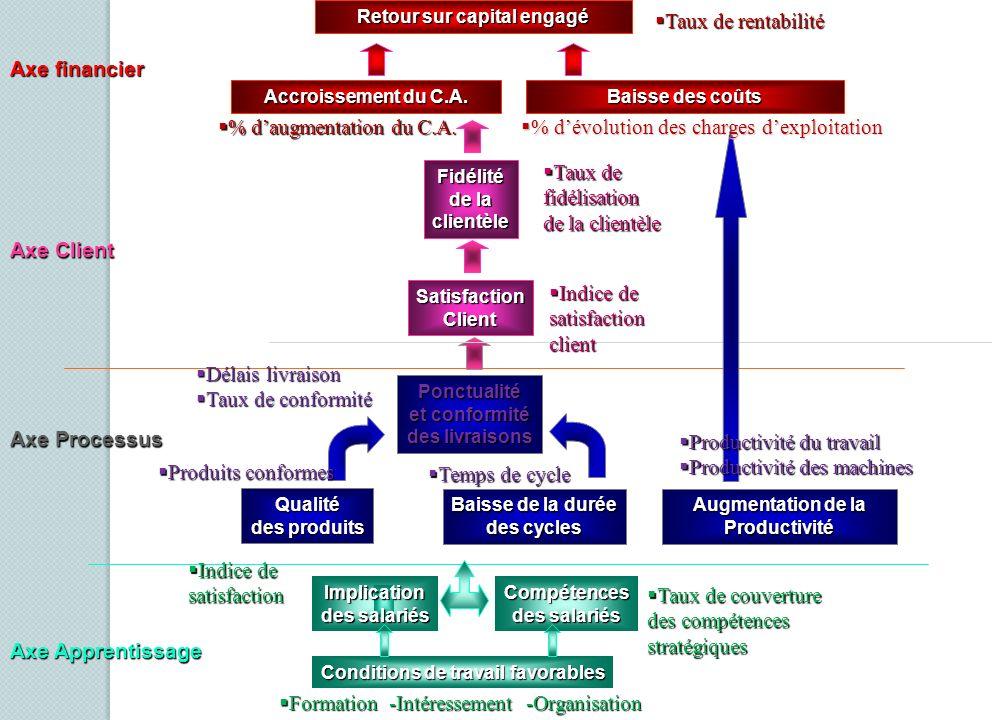 PUBLICMARCHE PUBLICMARCHE Modèle de SBSC : Modèle de SBSC : Intégration totale Approche transversale Approche transversale Intégration totale Approche additive « Crédibilité » « Efficience » « Crédibilité » « Efficience » « clean » « clean » REACTIF REACTIF Approche partielle Approche partielle Approche partielle Approche partielle Fonction partagée Fonction partagée Fonction partagée Fonction partagée « Progressiste » « Innovation » « Progressiste » « Innovation »PROACTIF LES SBSC EN QUATRE MODELES