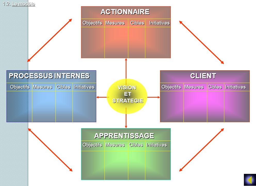Objectifs Mesures Cibles Initiatives Objectifs Mesures Cibles Initiatives ACTIONNAIRE CLIENT APPRENTISSAGE PROCESSUS INTERNES 1.2. Le modèle VISIONETS