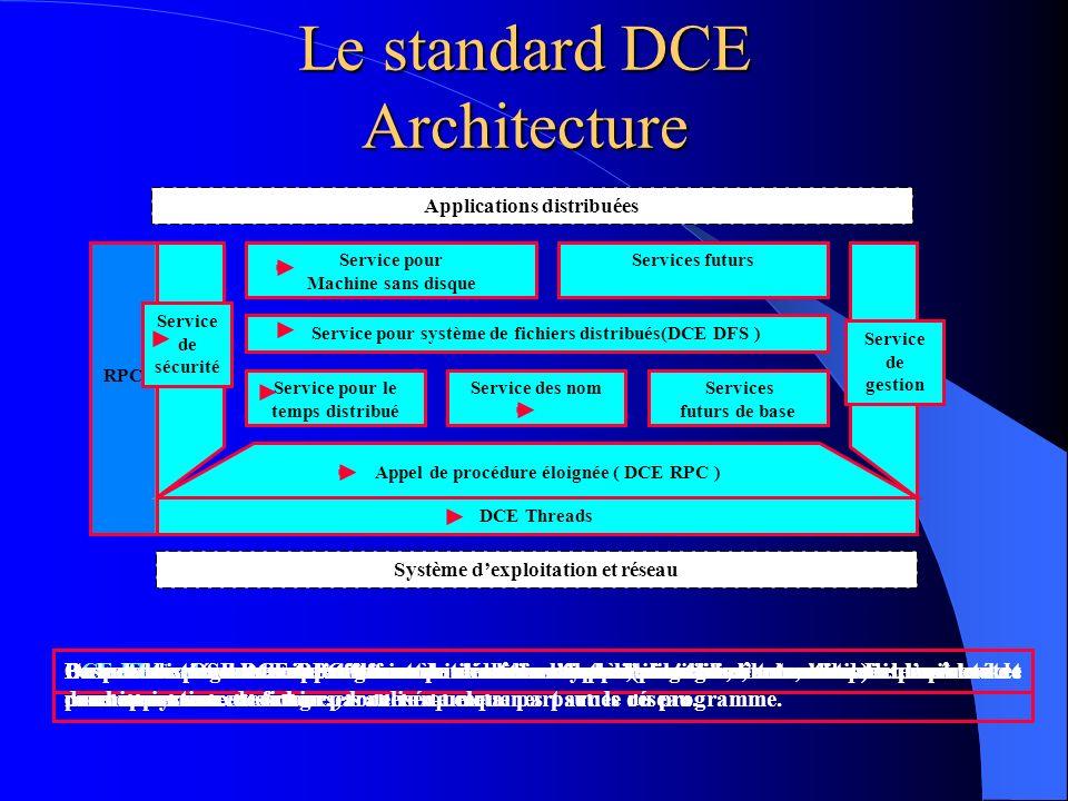 Le middleware orienté objet Les concepts de base (1) Cette technique se base sur des objets qui sont distribués à travers le réseau, la communication inter objet correspond à la demande dexécution dune opération sur un objet (le serveur) par un autre objet (le client).