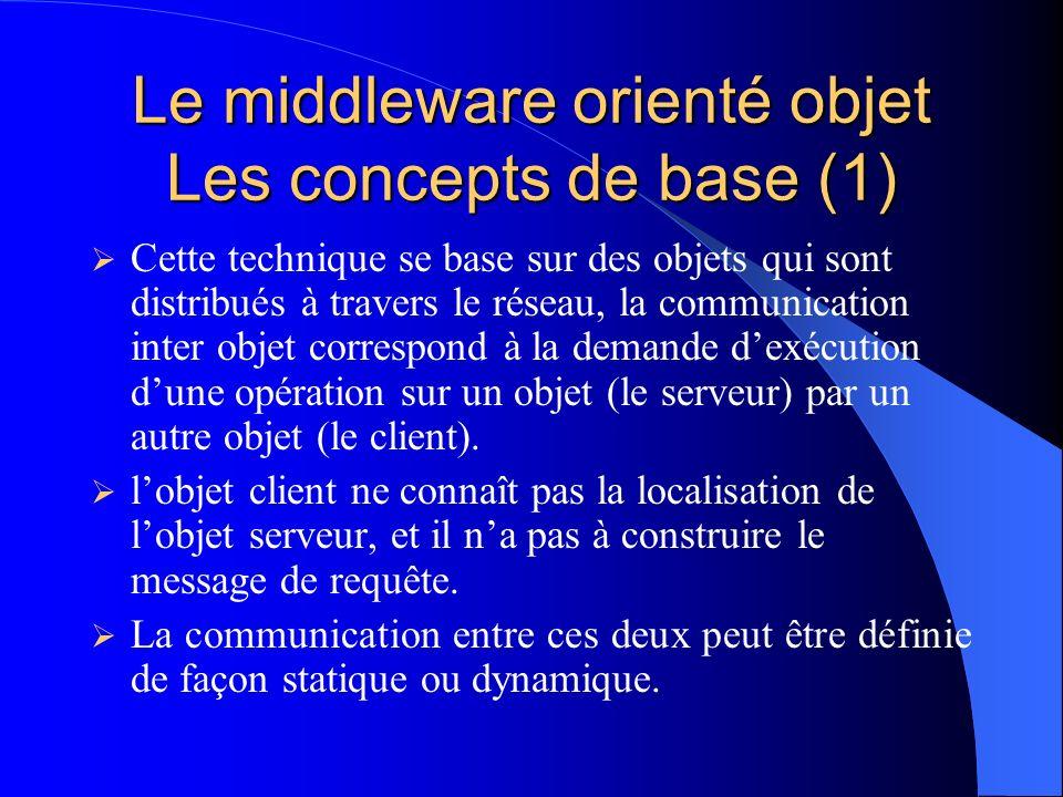 Le middleware orienté objet Les concepts de base (2) Linfrastructure dun système informatique orienté objet est constitué par lensemble des interfaces connectées au bus de communication.