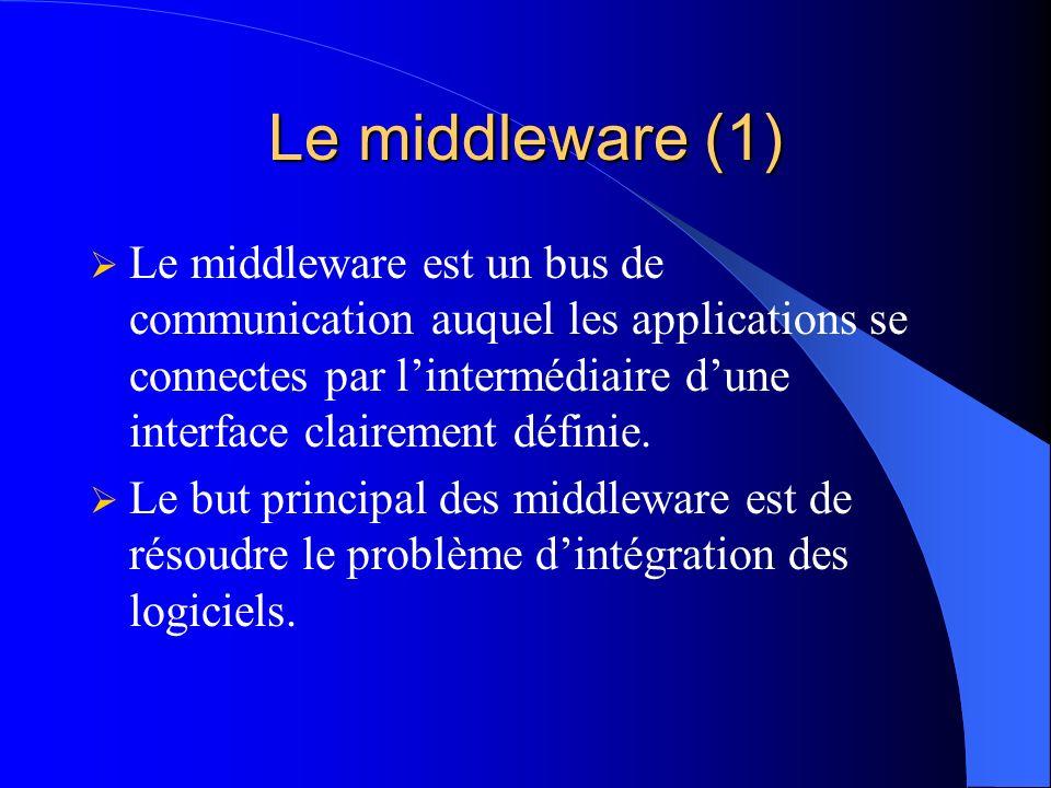 Le middleware (2) Application1Application3Application2 Application6Application5Application4 Middleware Middleware ou bus de communication pour les applications distribués