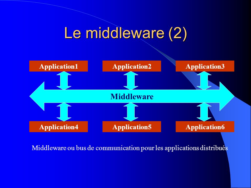 Positionnement du middleware dans Le modèle OSI Application 1 Application 2 Application Présentation Session Présentation Application Transport Physique Données Réseau Transport Physique Données Réseau Transfert des données Application Middleware Services de transport des données