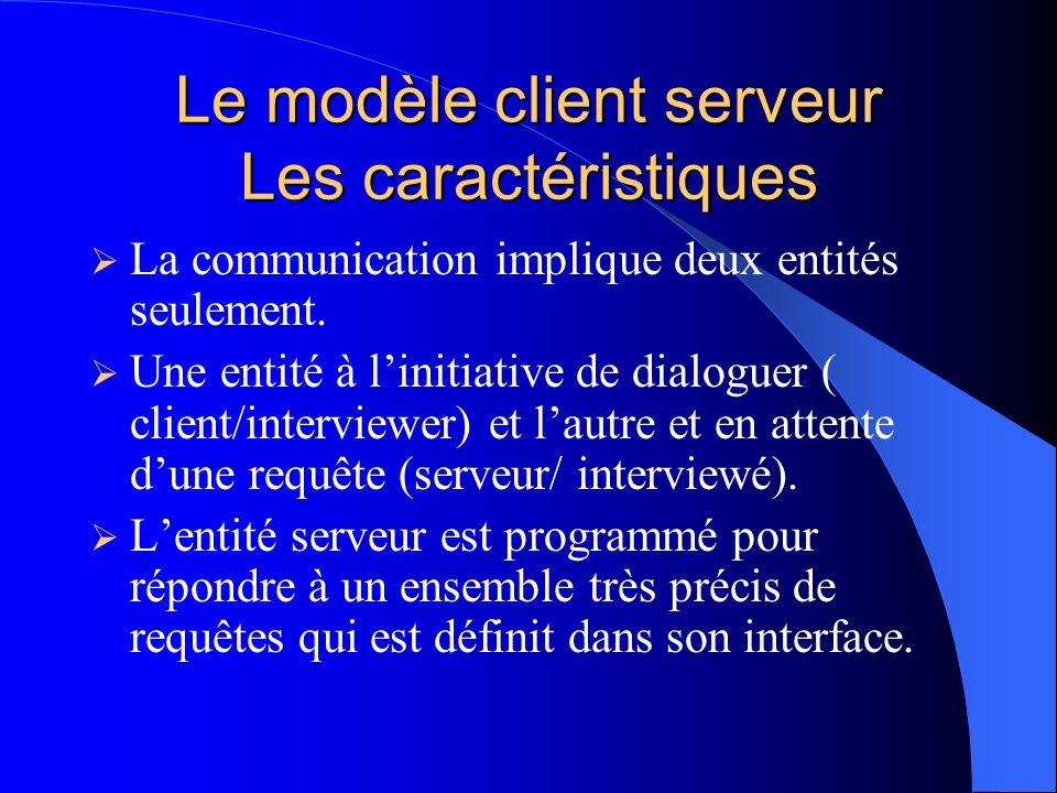 Le modèle client serveur Fonctionnement Client Émettre une requête Interface Serveur Exécute le service associé à cette requête.
