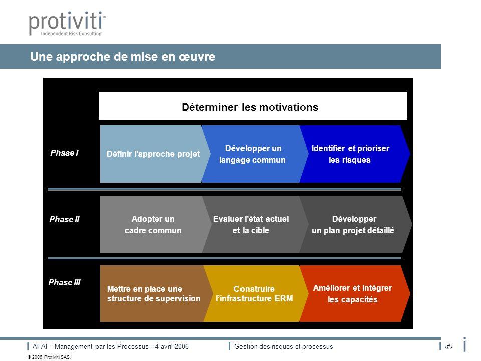 AFAI – Management par les Processus – 4 avril 2006Gestion des risques et processus# © 2006 Protiviti SAS. Une approche de mise en œuvre Déterminer les