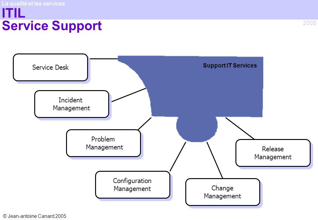 © Jean-antoine Canard 2005 2005 La qualité et les services ITIL Service Support Service Desk Change Management Incident Management Problem Management