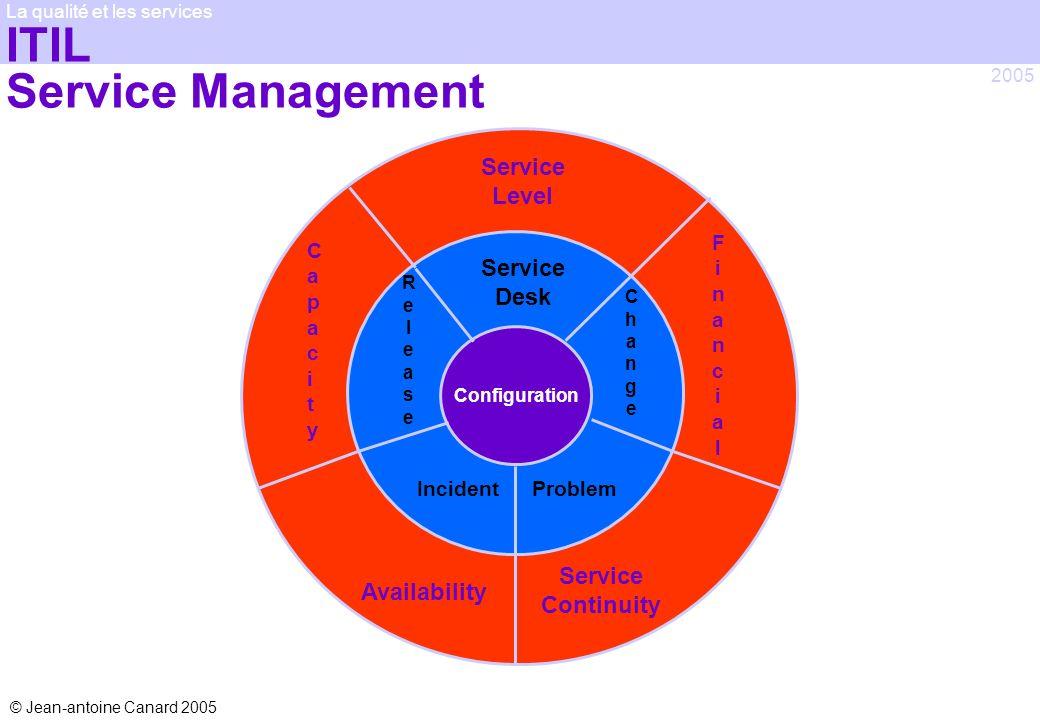 © Jean-antoine Canard 2005 2005 La qualité et les services Service Desk ChangeChange Problem ReleaseRelease Service Level FinancialFinancial CapacityC