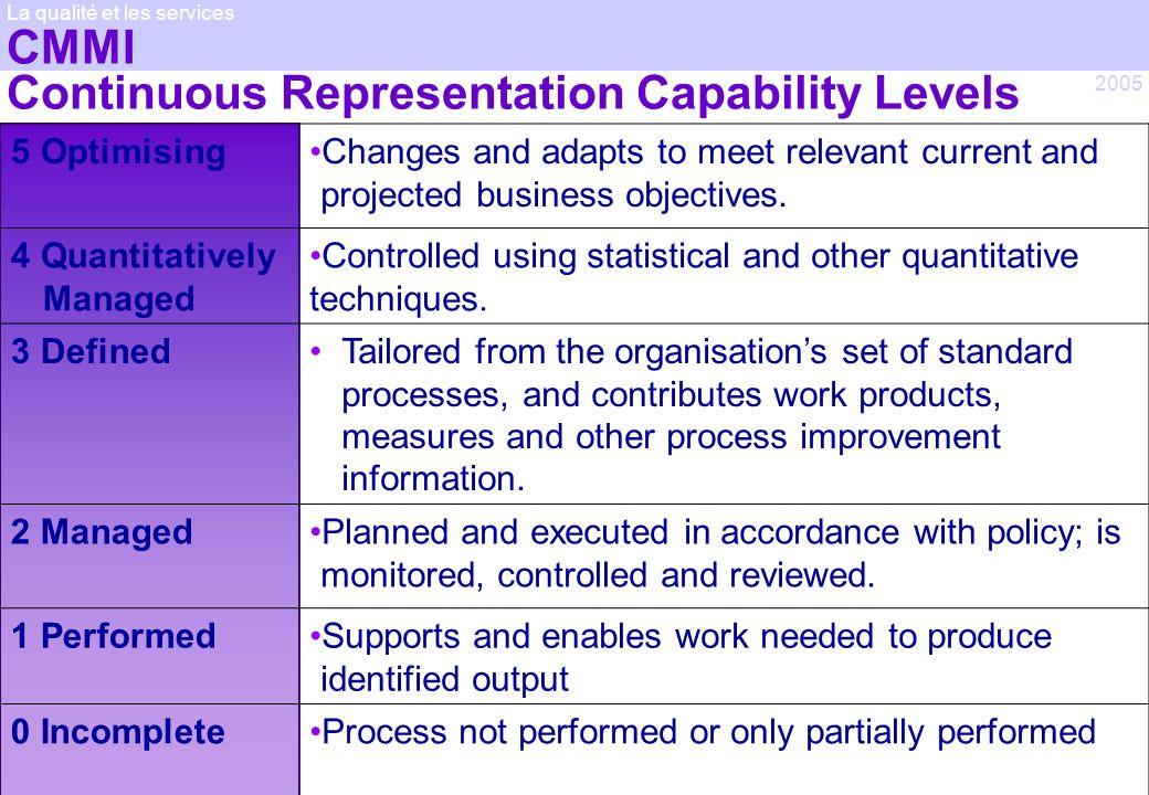 © Jean-antoine Canard 2005 2005 La qualité et les services CMMI Continuous Representation Capability Levels 5 OptimisingChanges and adapts to meet rel
