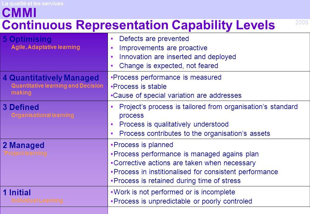 © Jean-antoine Canard 2005 2005 La qualité et les services CMMI Continuous Representation Capability Levels 5 Optimising Agile, Adaptative learning De