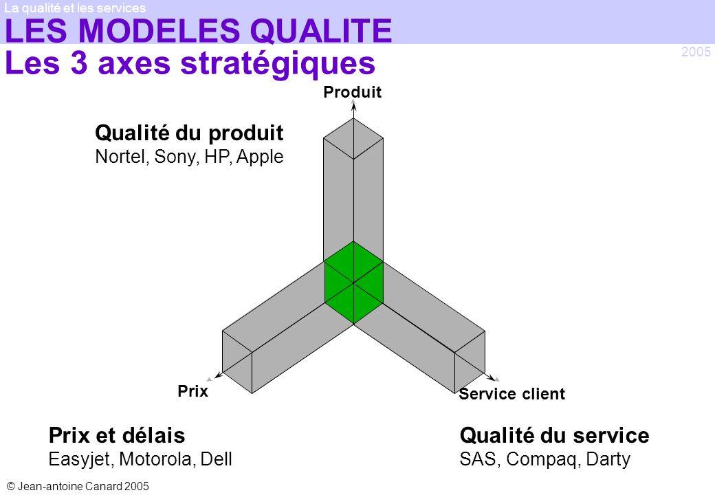 © Jean-antoine Canard 2005 2005 La qualité et les services LES MODELES QUALITE Les 3 axes stratégiques Produit Service client Prix Qualité du produit
