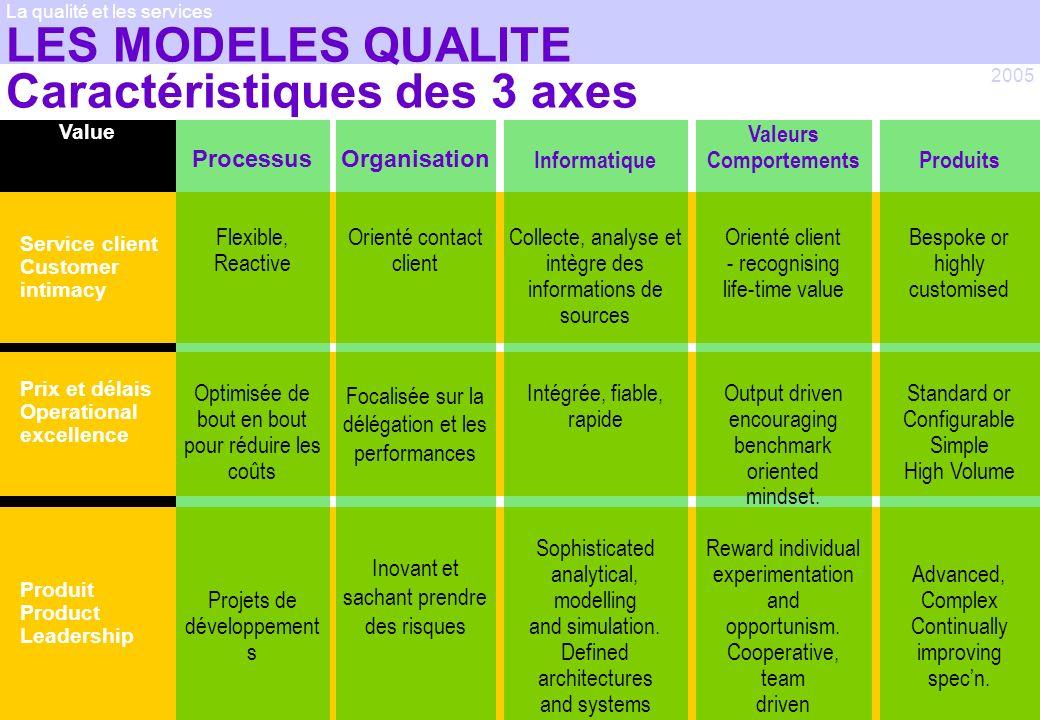 © Jean-antoine Canard 2005 2005 La qualité et les services Value LES MODELES QUALITE Caractéristiques des 3 axes Service client Customer intimacy Prix