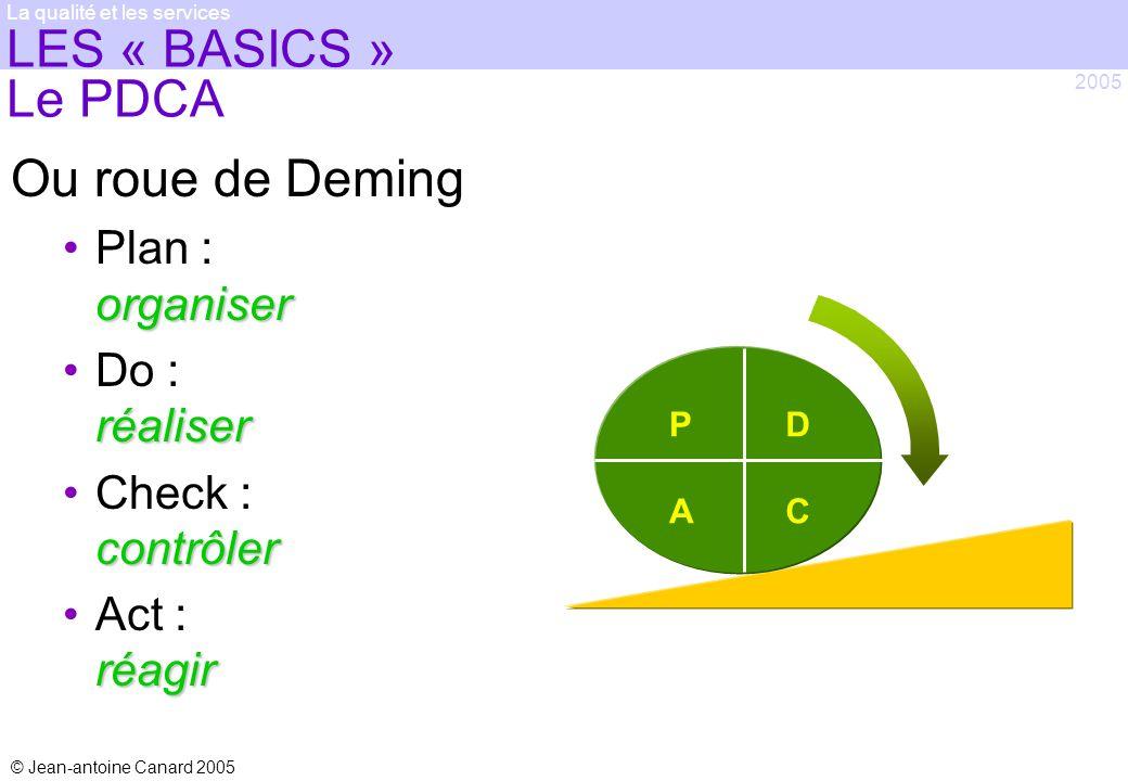 © Jean-antoine Canard 2005 2005 La qualité et les services LES « BASICS » Le PDCA Ou roue de Deming organiserPlan : organiser réaliserDo : réaliser co
