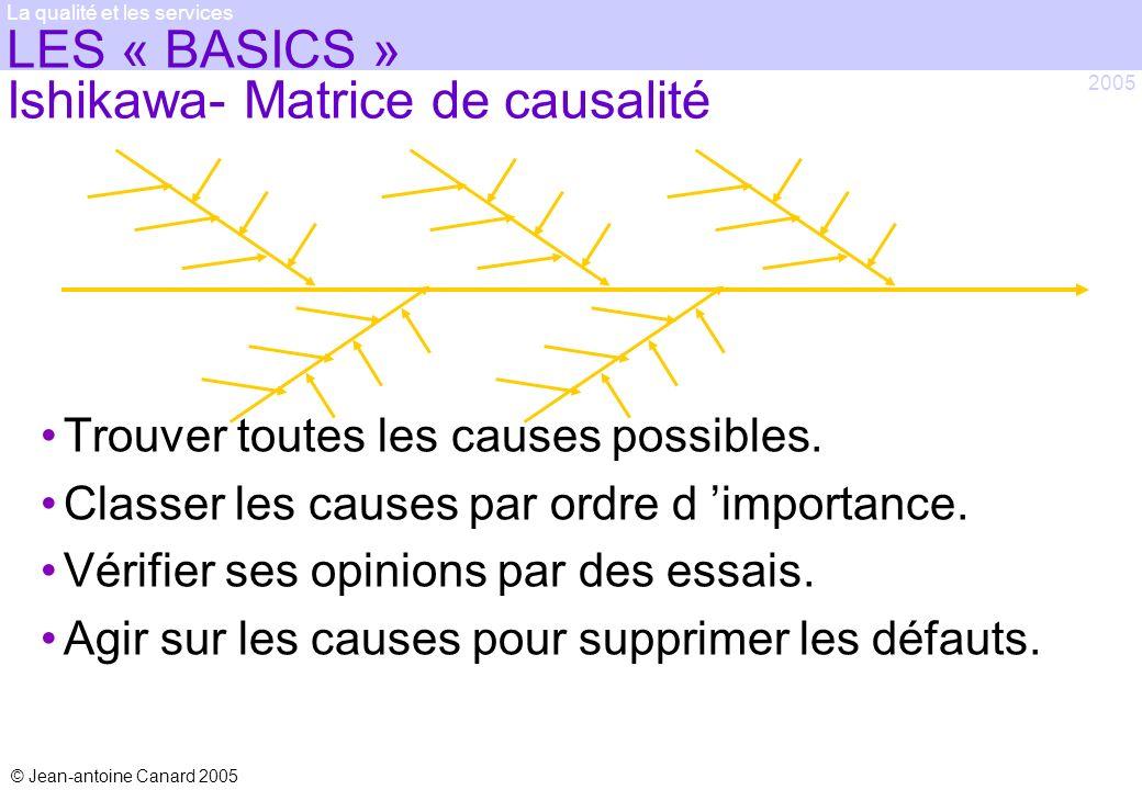 © Jean-antoine Canard 2005 2005 La qualité et les services LES « BASICS » Ishikawa- Matrice de causalité Trouver toutes les causes possibles. Classer