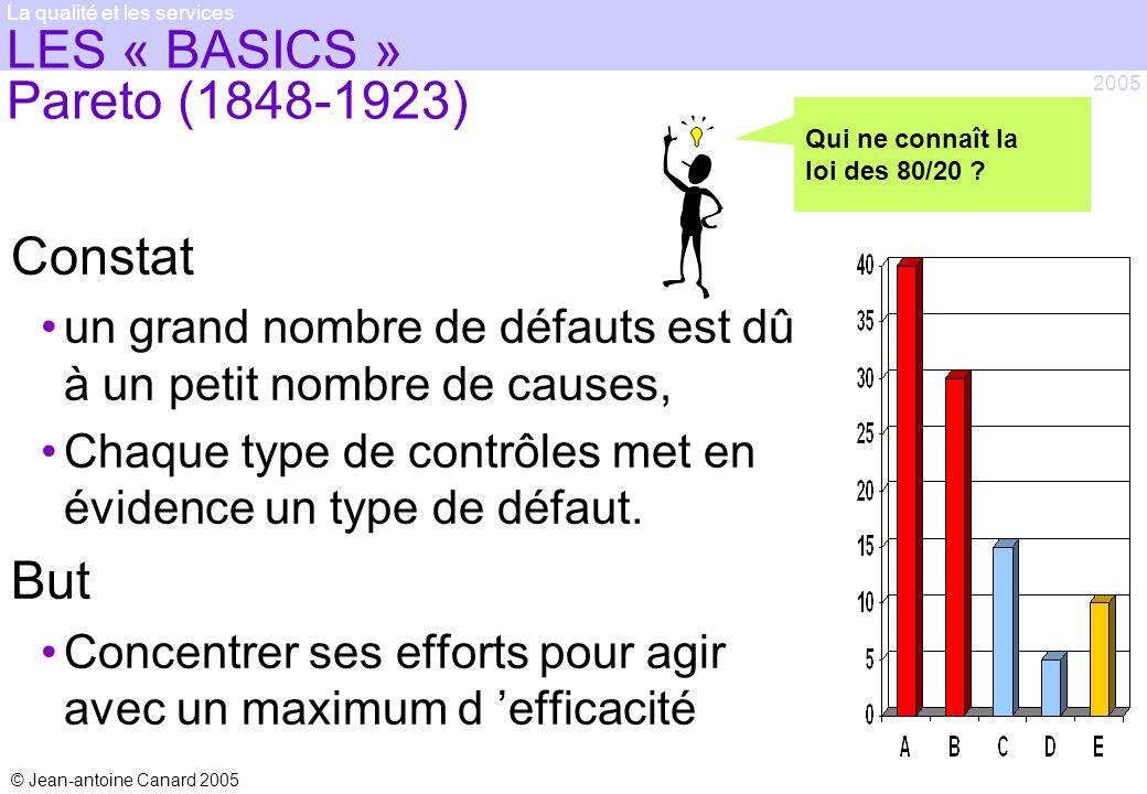 © Jean-antoine Canard 2005 2005 La qualité et les services LES « BASICS » Pareto (1848-1923) Constat un grand nombre de défauts est dû à un petit nomb