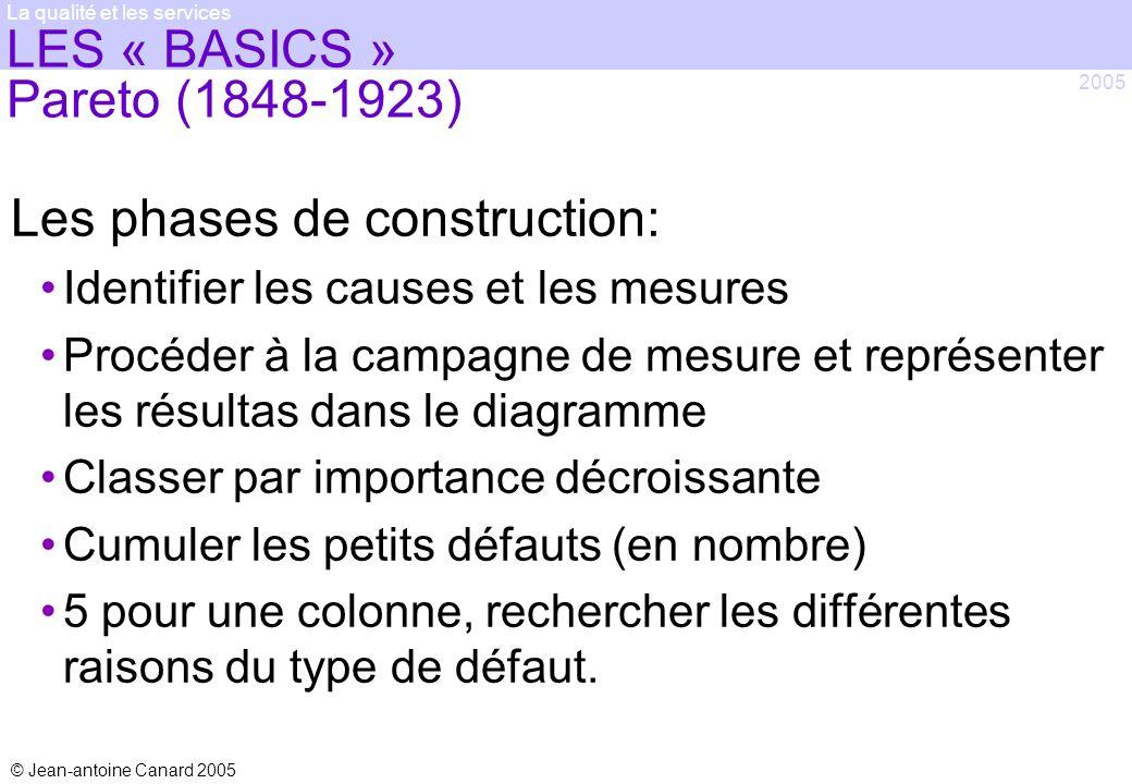 © Jean-antoine Canard 2005 2005 La qualité et les services LES « BASICS » Pareto (1848-1923) Les phases de construction: Identifier les causes et les