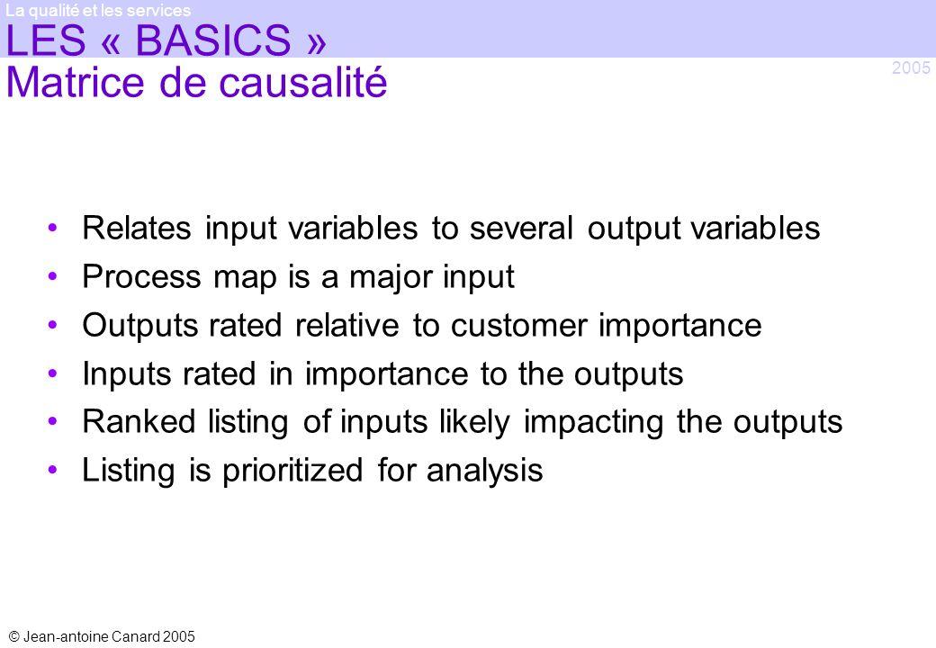 © Jean-antoine Canard 2005 2005 La qualité et les services LES « BASICS » Matrice de causalité Relates input variables to several output variables Pro