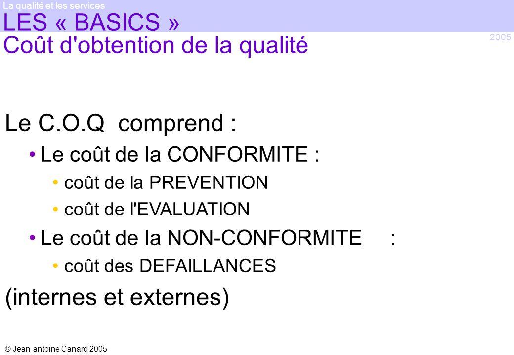 © Jean-antoine Canard 2005 2005 La qualité et les services LES « BASICS » Coût d'obtention de la qualité Le C.O.Q comprend : Le coût de la CONFORMITE