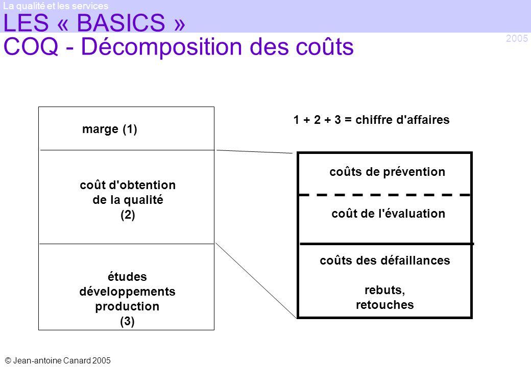 © Jean-antoine Canard 2005 2005 La qualité et les services LES « BASICS » COQ - Décomposition des coûts marge (1) coût d'obtention de la qualité (2) é