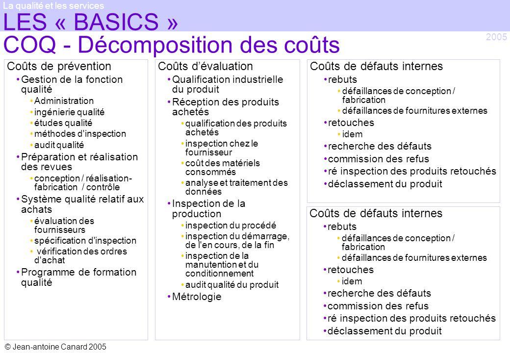 © Jean-antoine Canard 2005 2005 La qualité et les services LES « BASICS » COQ - Décomposition des coûts Coûts de prévention Gestion de la fonction qua