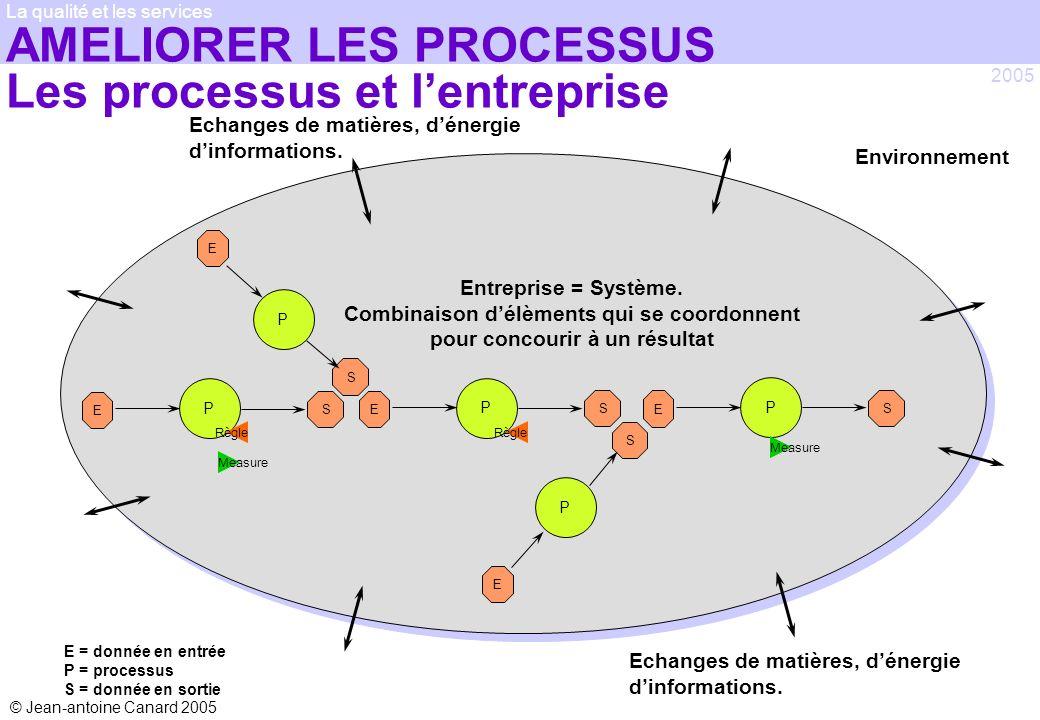 © Jean-antoine Canard 2005 2005 La qualité et les services P E S P E S P ES P E S P E S Entreprise = Système. Combinaison délèments qui se coordonnent