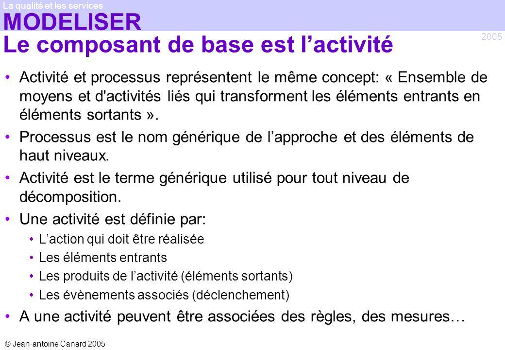 © Jean-antoine Canard 2005 2005 La qualité et les services MODELISER Le composant de base est lactivité Activité et processus représentent le même con