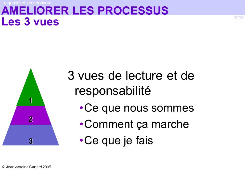 © Jean-antoine Canard 2005 2005 La qualité et les services32 AMELIORER LES PROCESSUS Les 3 vues 3 vues de lecture et de responsabilité Ce que nous som