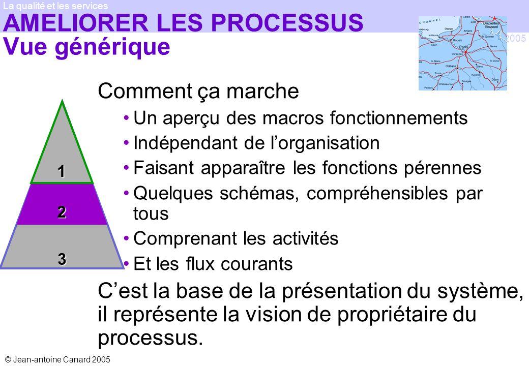 © Jean-antoine Canard 2005 2005 La qualité et les services AMELIORER LES PROCESSUS Vue générique Comment ça marche Un aperçu des macros fonctionnement