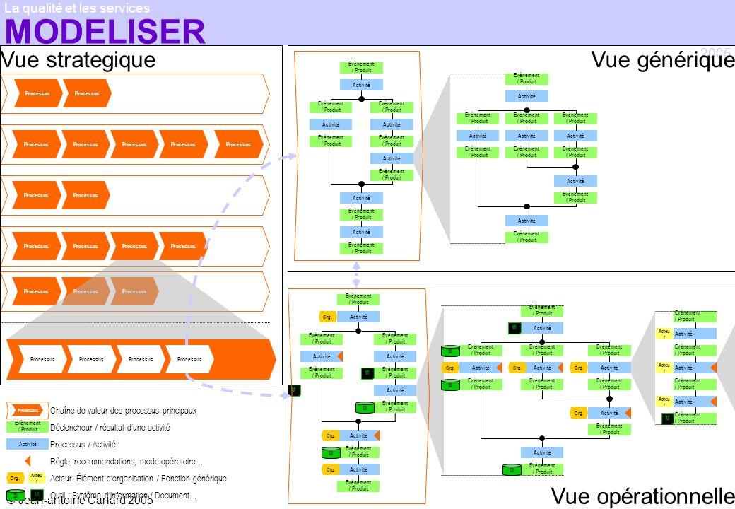 © Jean-antoine Canard 2005 2005 La qualité et les services Processus Vue strategique Processus Chaîne de valeur des processus principaux Déclencheur /