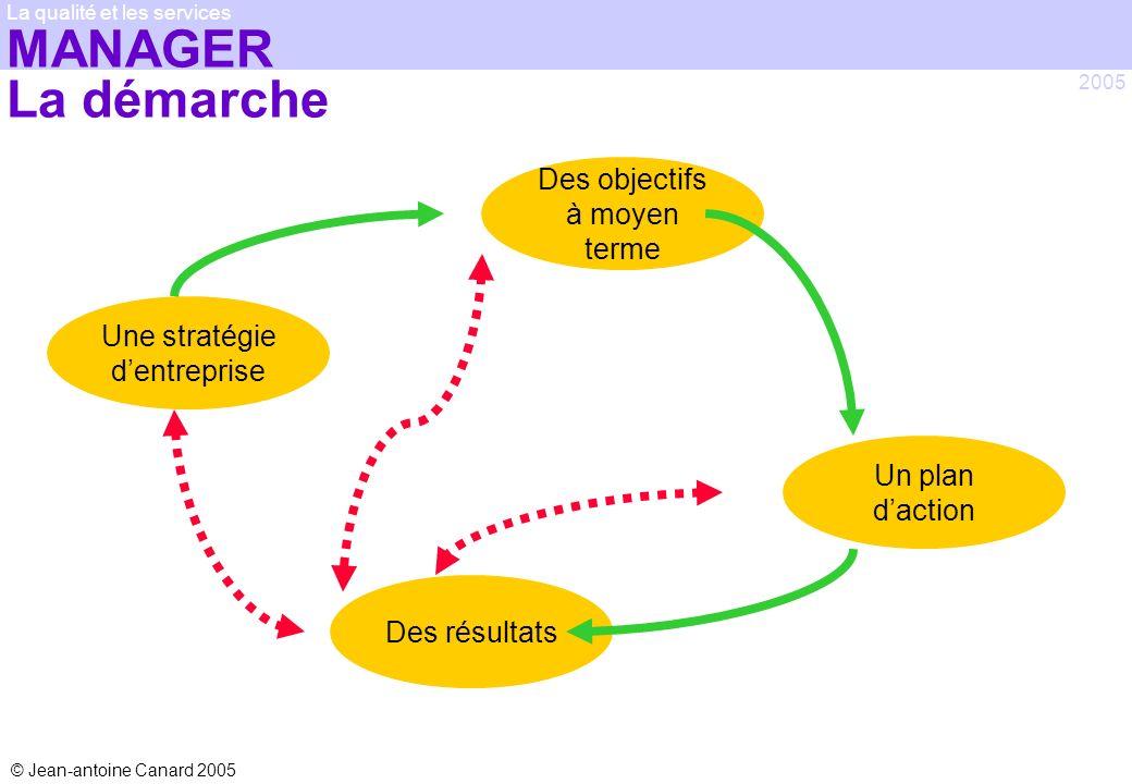 © Jean-antoine Canard 2005 2005 La qualité et les services MANAGER La démarche Une stratégie dentreprise Des objectifs à moyen terme Un plan daction D