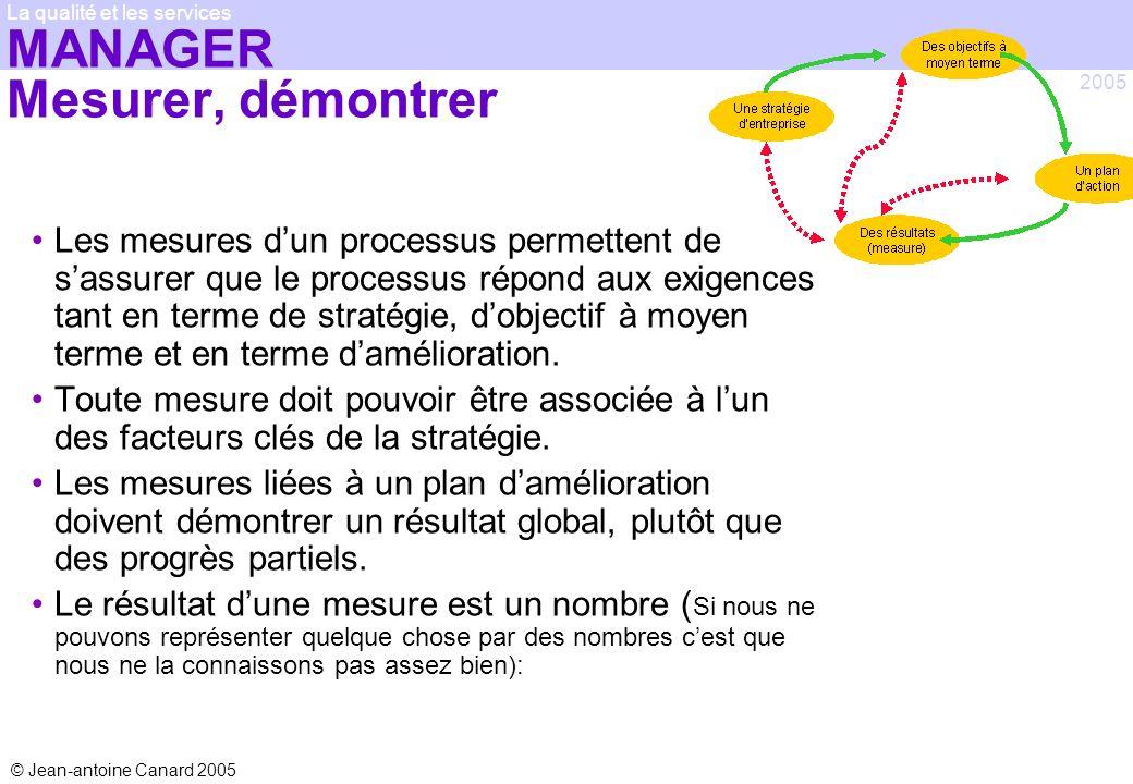 © Jean-antoine Canard 2005 2005 La qualité et les services MANAGER Mesurer, démontrer Les mesures dun processus permettent de sassurer que le processu