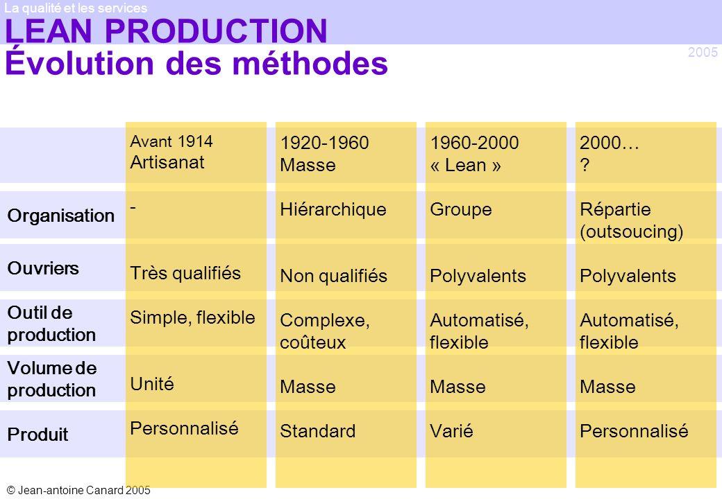 © Jean-antoine Canard 2005 2005 La qualité et les services Organisation LEAN PRODUCTION Évolution des méthodes Ouvriers Outil de production Volume de