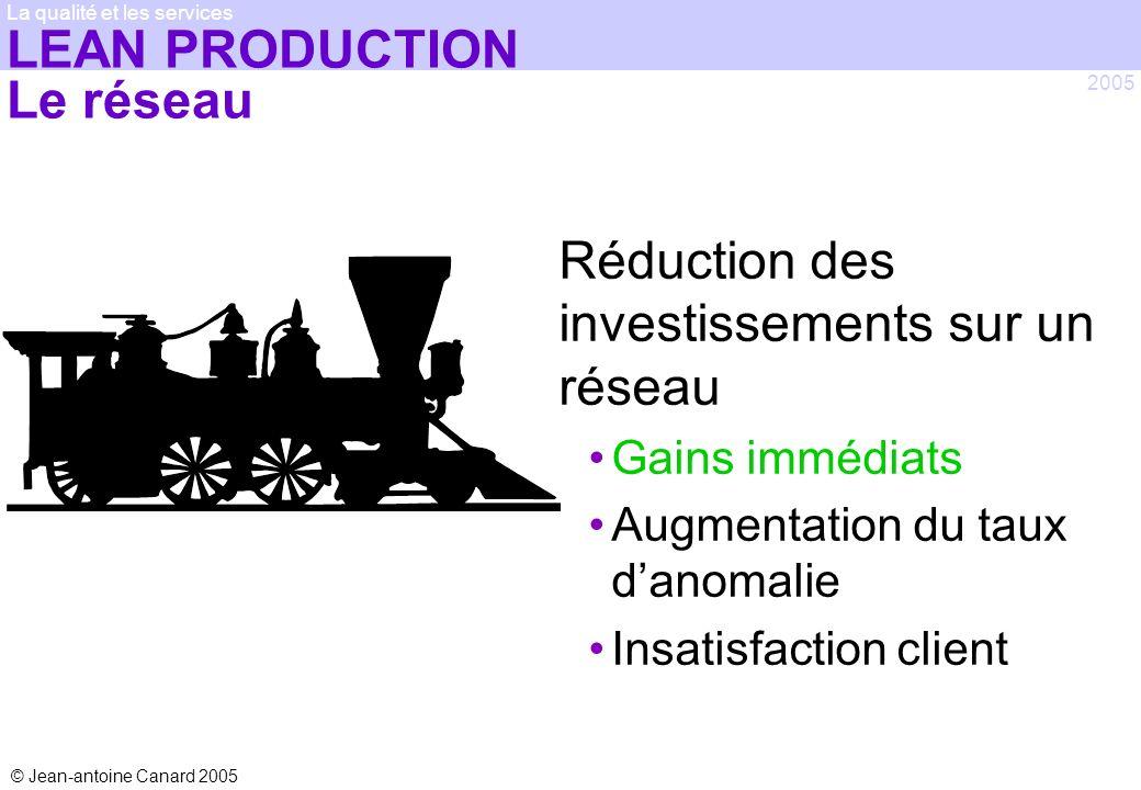 © Jean-antoine Canard 2005 2005 La qualité et les services LEAN PRODUCTION Le réseau Réduction des investissements sur un réseau Gains immédiats Augme