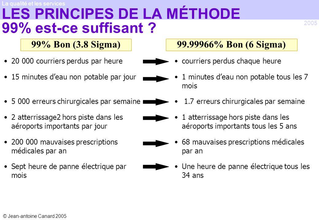 © Jean-antoine Canard 2005 2005 La qualité et les services LES PRINCIPES DE LA MÉTHODE 99% est-ce suffisant ? 20 000 courriers perdus par heure 15 min