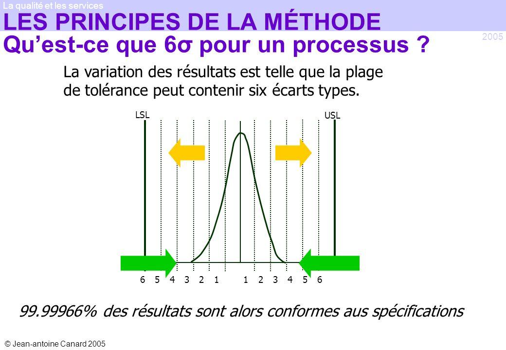 © Jean-antoine Canard 2005 2005 La qualité et les services LES PRINCIPES DE LA MÉTHODE Quest-ce que 6σ pour un processus ? 99.99966% des résultats son