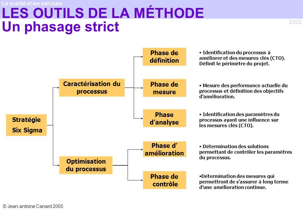 © Jean-antoine Canard 2005 2005 La qualité et les services LES OUTILS DE LA MÉTHODE Un phasage strict Stratégie Six Sigma Caractérisation du processus