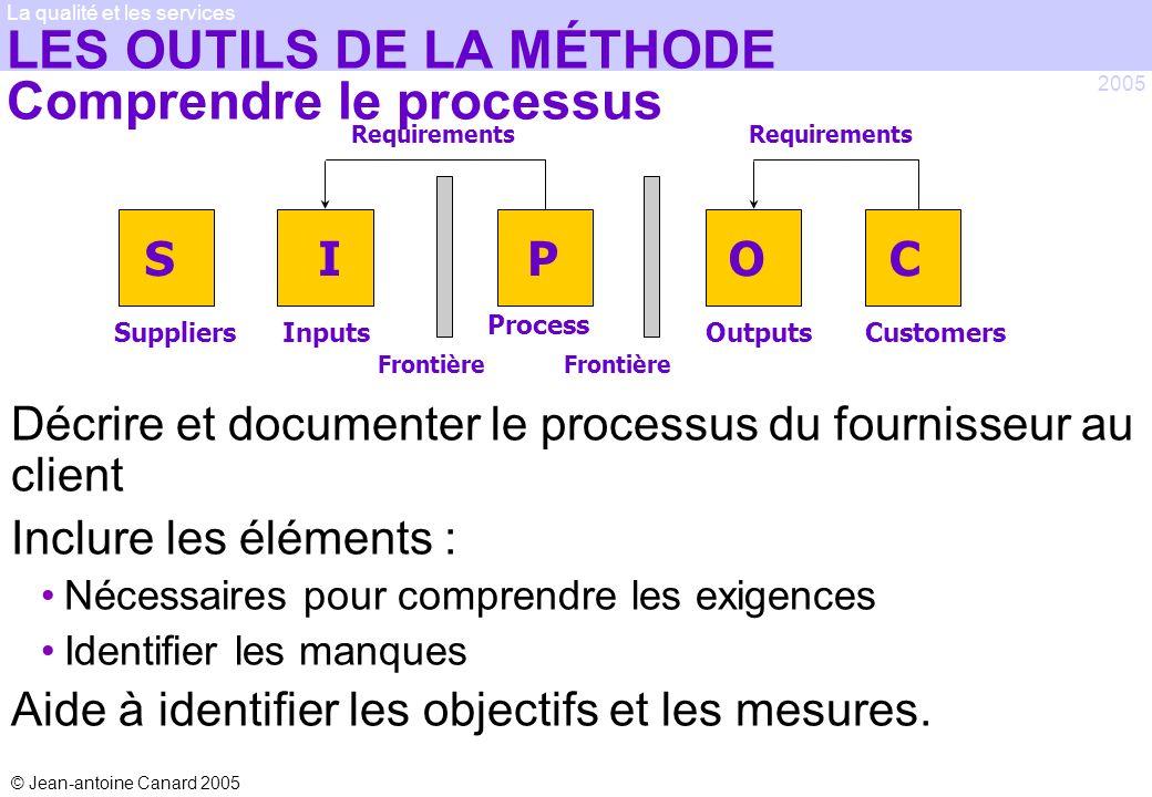 © Jean-antoine Canard 2005 2005 La qualité et les services LES OUTILS DE LA MÉTHODE Comprendre le processus Décrire et documenter le processus du four