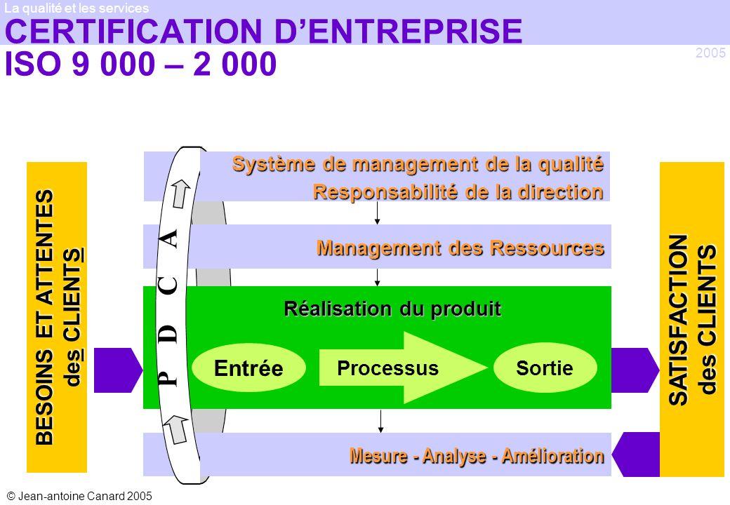 © Jean-antoine Canard 2005 2005 La qualité et les services Management des Ressources Système de management de la qualité Responsabilité de la directio