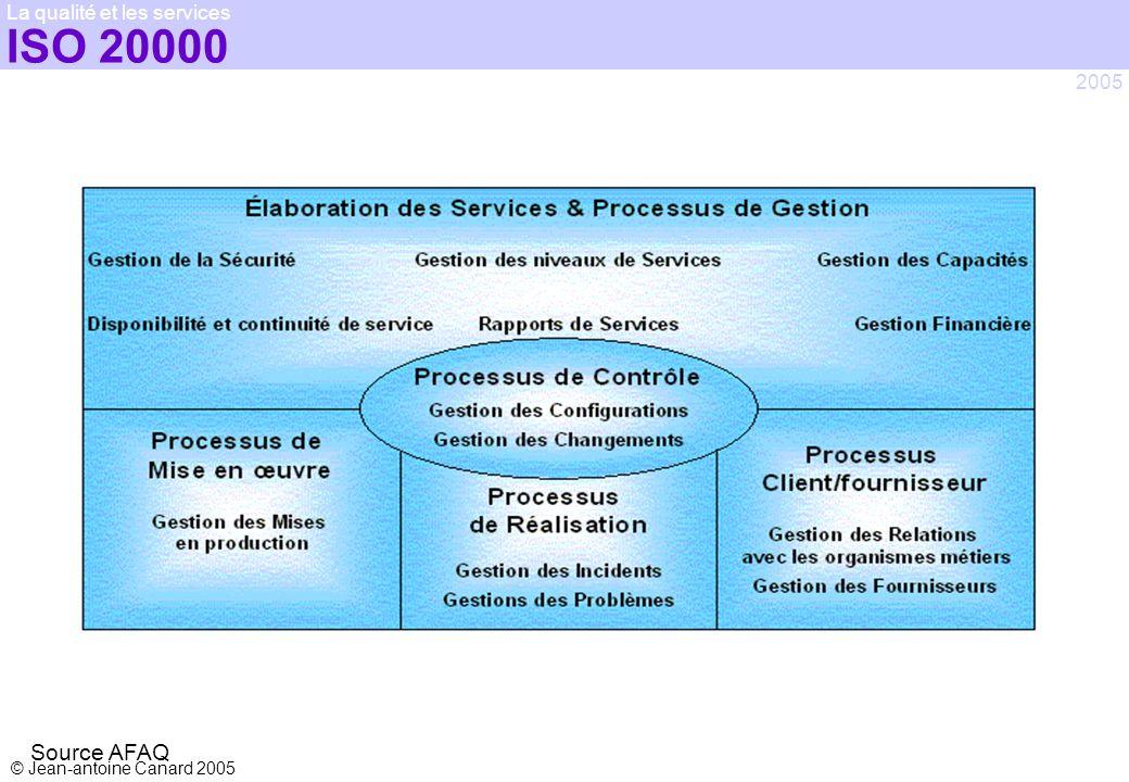 © Jean-antoine Canard 2005 2005 La qualité et les services ISO 20000 Source AFAQ