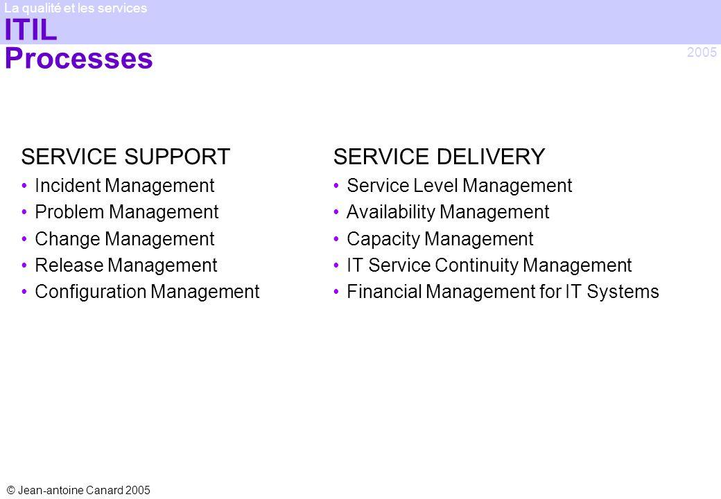 © Jean-antoine Canard 2005 2005 La qualité et les services ITIL Processes SERVICE SUPPORT Incident Management Problem Management Change Management Rel