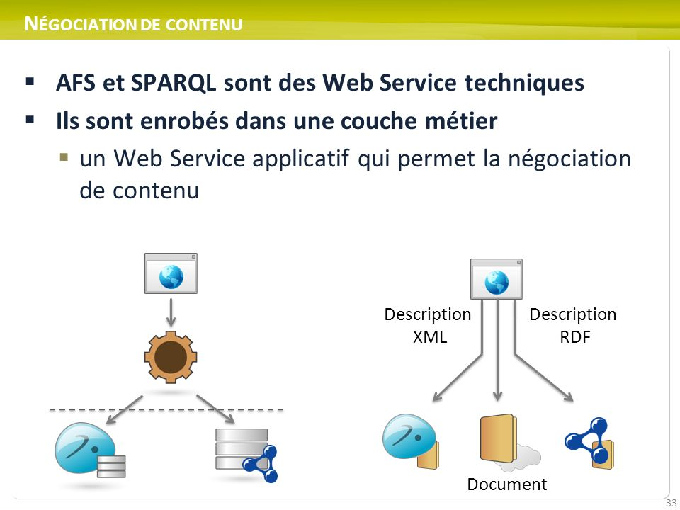 33 N ÉGOCIATION DE CONTENU AFS et SPARQL sont des Web Service techniques Ils sont enrobés dans une couche métier un Web Service applicatif qui permet la négociation de contenu Description XML Description RDF Document