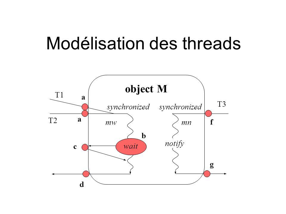 Modélisation des threads object M wait a b c d T1 T2 T3 a notify synchronized mw g f mn