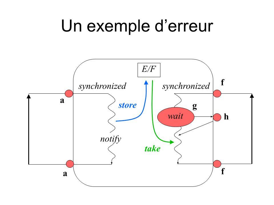 Un exemple derreur a f a wait notify synchronized g h f E/F store take