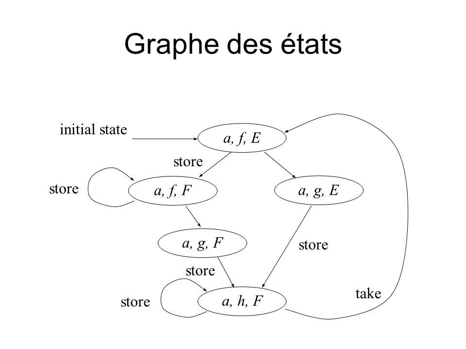 Graphe des états take store a, f, E a, g, E a, f, F a, h, F a, g, F initial state