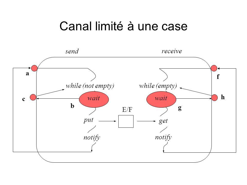 Canal limité à une case wait a b c notify while (not empty) wait while (empty) g h f get put E/F send receive