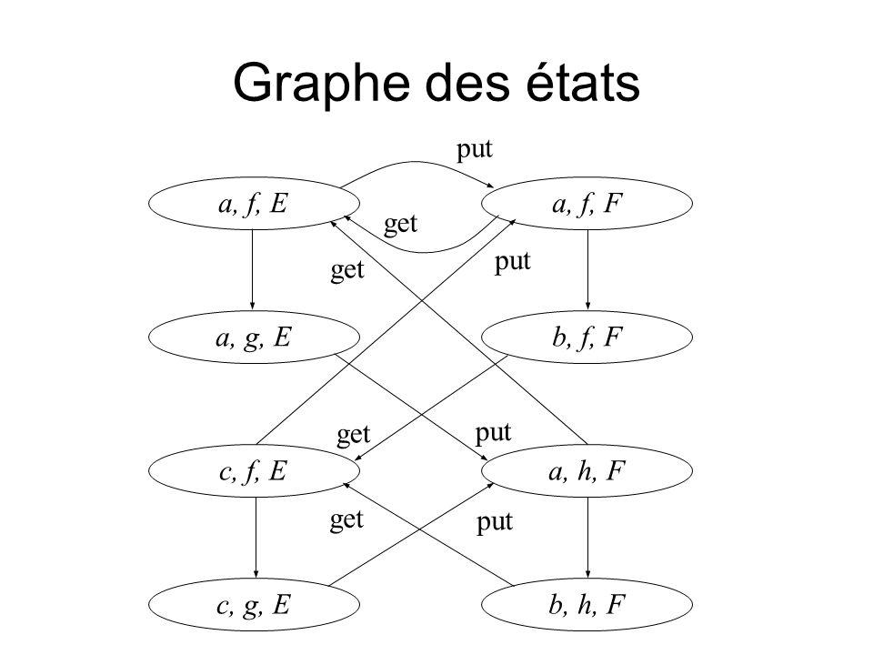 Graphe des états a, f, Ea, f, F a, g, Eb, f, F c, f, Ea, h, F c, g, Eb, h, F put get