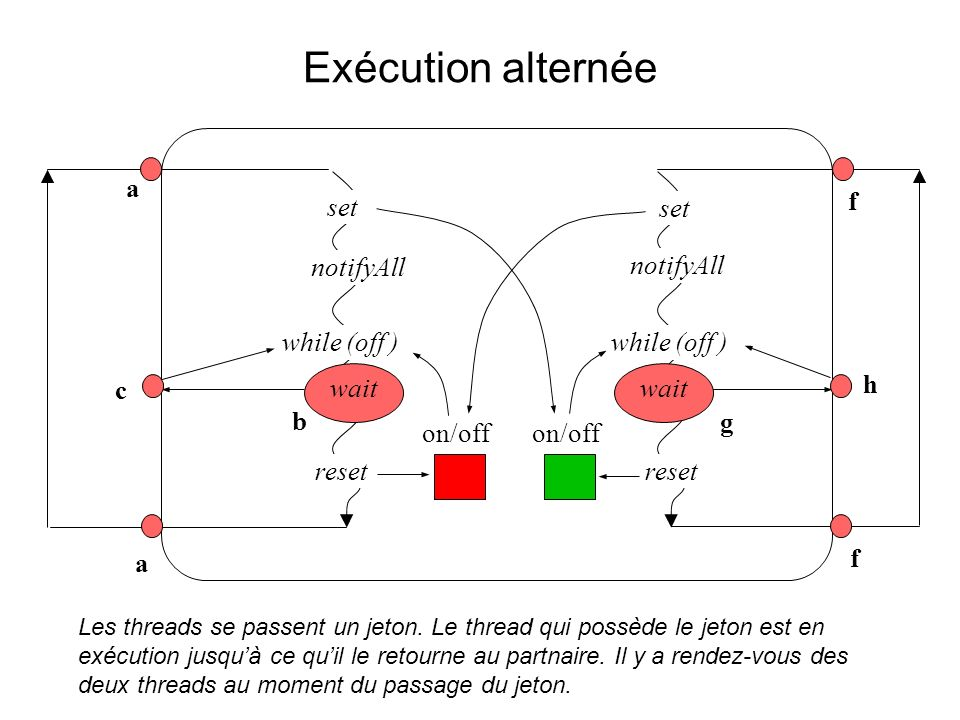 Exécution alternée wait a b c a notifyAll while (off ) wait while (off ) g f h f reset set on/off reset on/off set Les threads se passent un jeton.