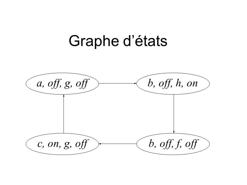 Graphe détats a, off, g, offb, off, h, on c, on, g, offb, off, f, off